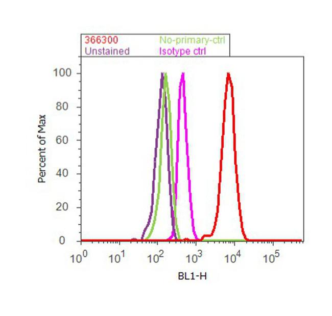 EZH2 Antibody (36-6300) in Flow Cytometry