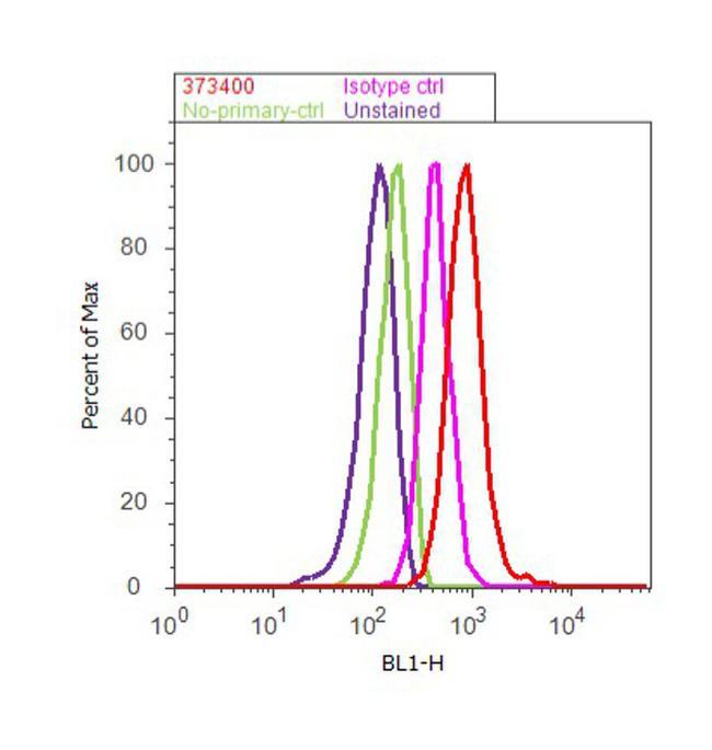 BTRC Antibody (37-3400) in Flow Cytometry
