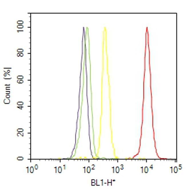 PLK1 Antibody (37-7100) in Flow Cytometry