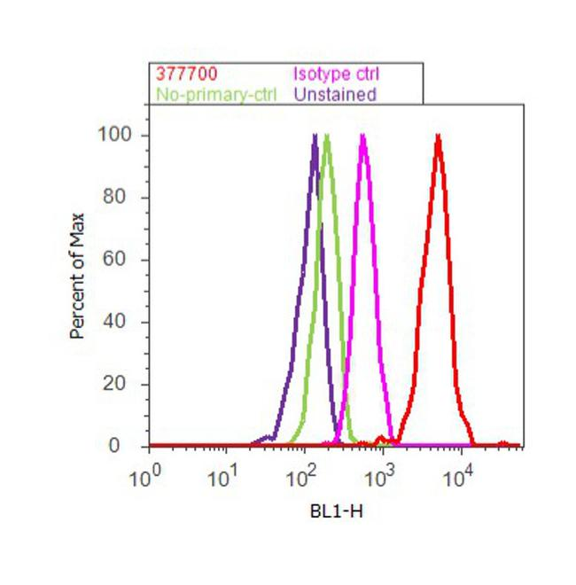 Dsk2 Antibody (37-7700) in Flow Cytometry