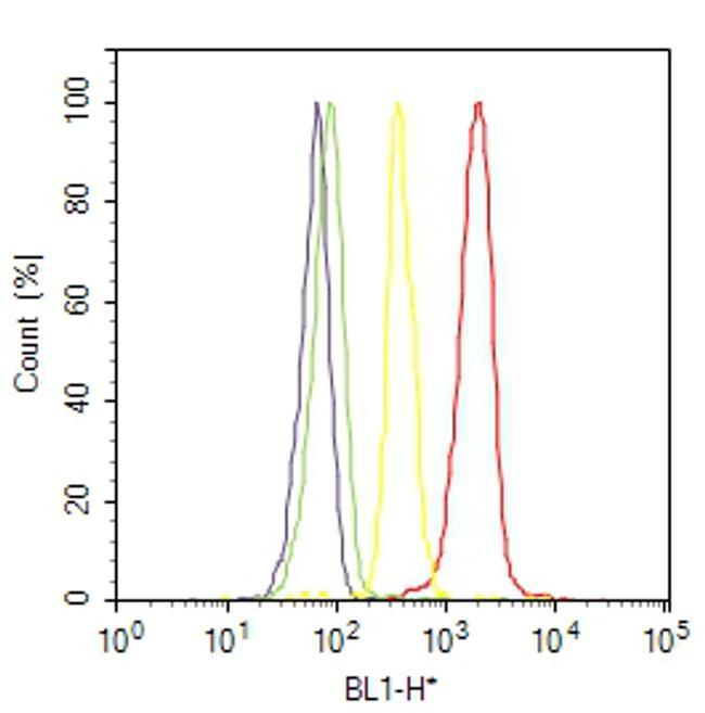 PAX3 Antibody (38-1801) in Flow Cytometry
