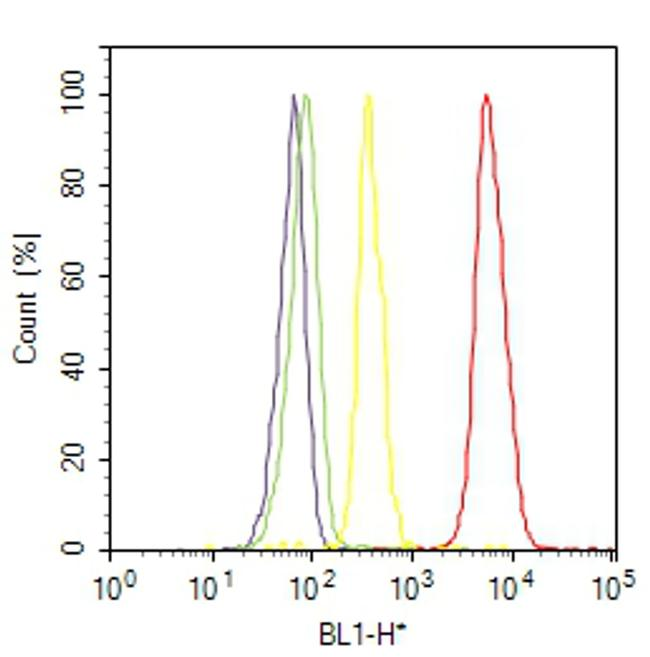 PI3KC3 Antibody (38-2100) in Flow Cytometry