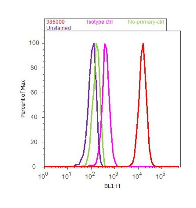 BMPR1A Antibody (38-6000) in Flow Cytometry