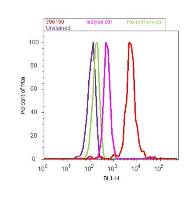 TACR1 Antibody (39-6100) in Flow Cytometry