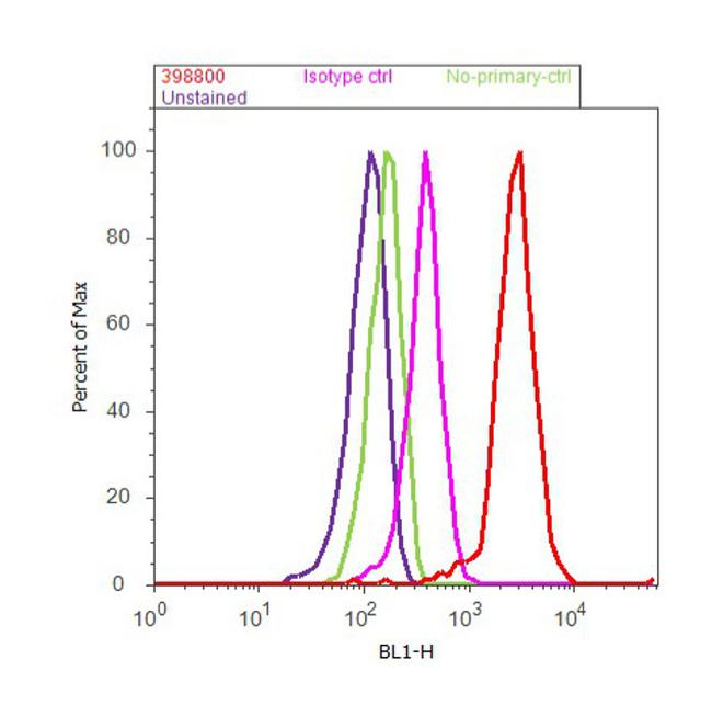 IRF8 Antibody (39-8800) in Flow Cytometry