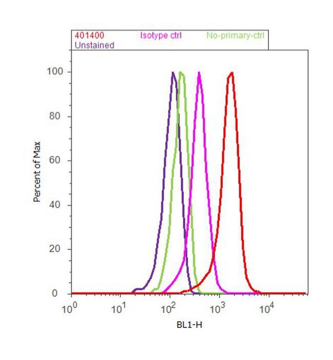 PDE4B Antibody (40-1400) in Flow Cytometry