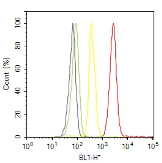 PDGF-D Antibody (40-2100) in Flow Cytometry