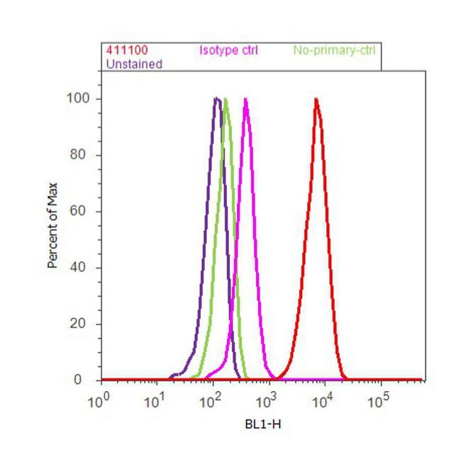 TRA-1-81 Antibody (41-1100) in Flow Cytometry