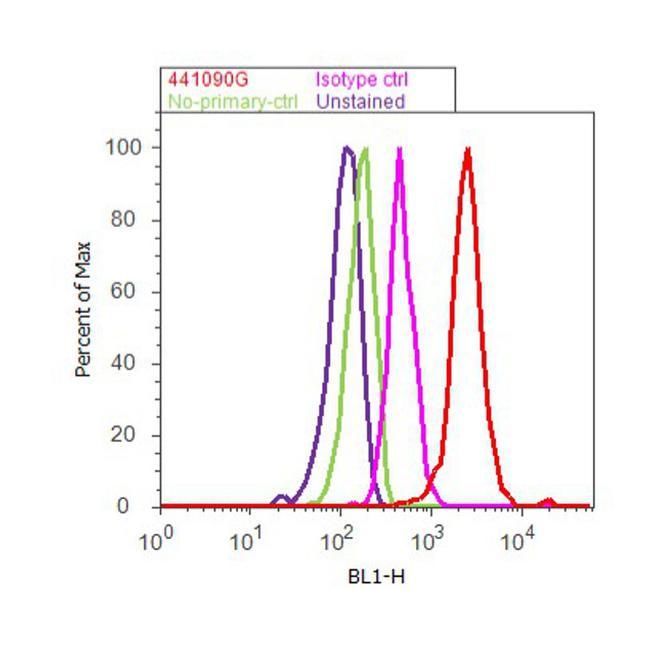 Phospho-CK2 beta (Ser209) Antibody (44-1090G) in Flow Cytometry