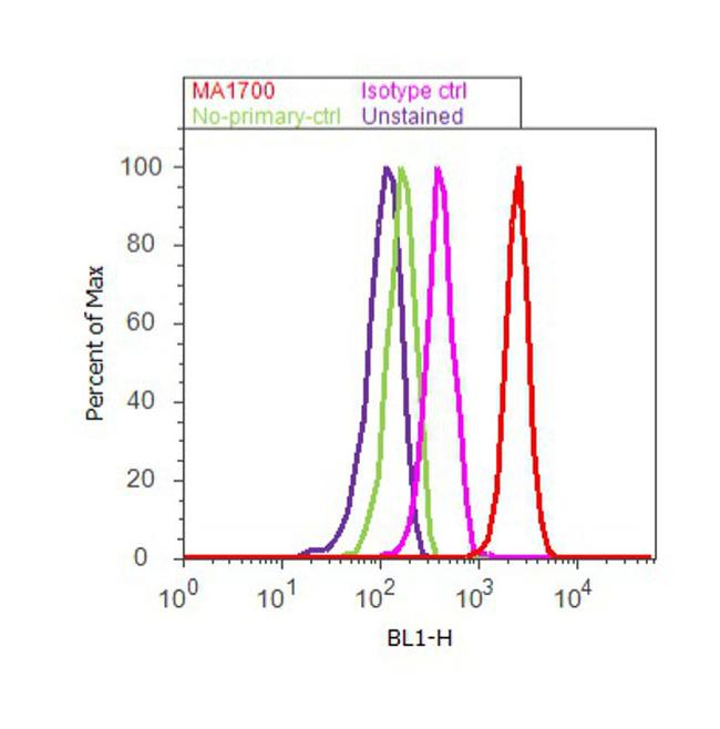 Phospho-mTOR (Ser2448) Antibody (44-1125G) in Flow Cytometry