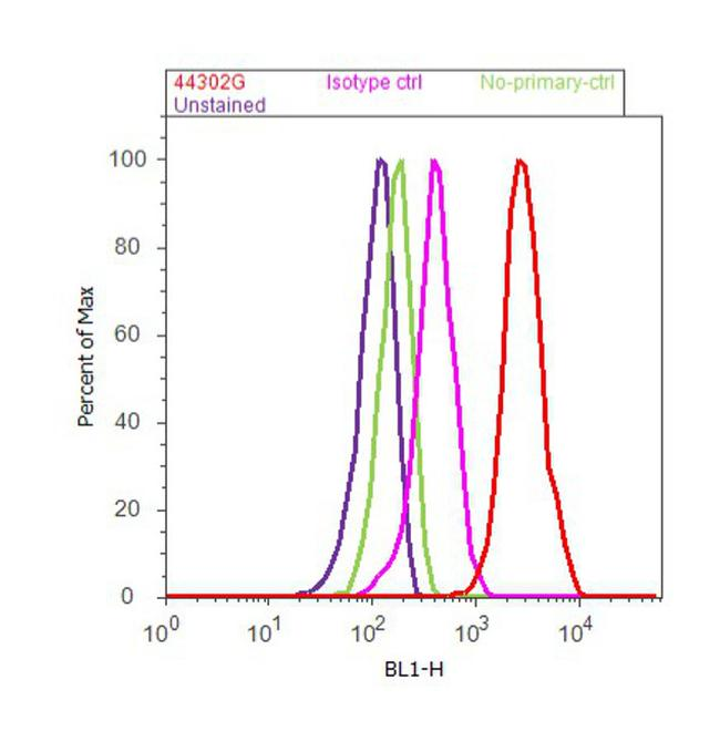 OPRK1 Antibody (44-302G) in Flow Cytometry