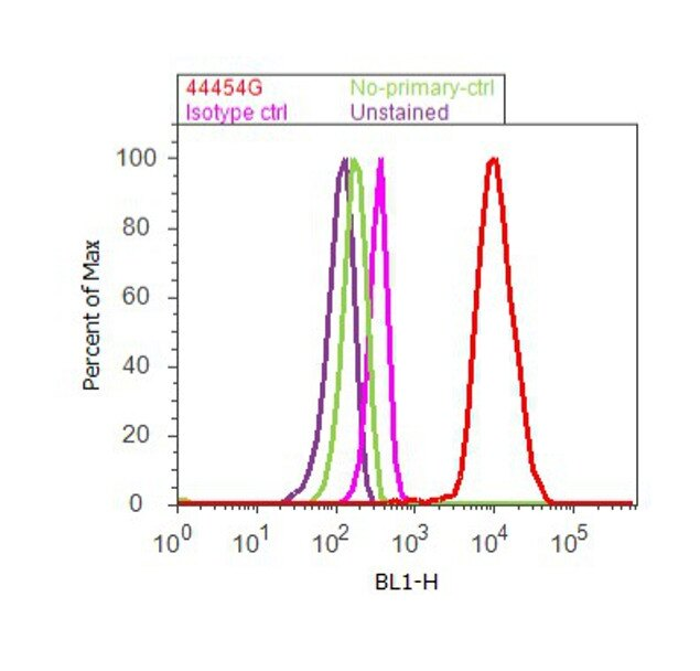 Phospho-MEK1/MEK2 (Ser218, Ser222, Ser226) Antibody (44-454G) in Flow Cytometry