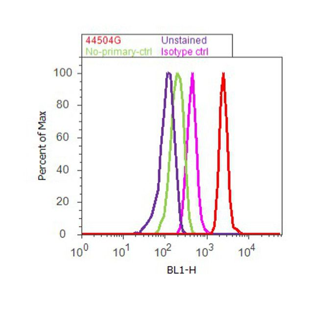 Phospho-c-Raf (Ser621) Antibody (44-504G) in Flow Cytometry