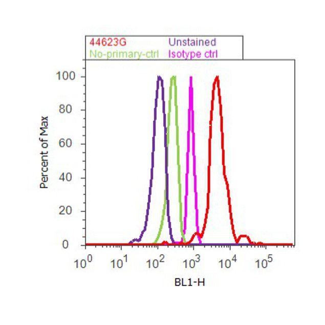 Phospho-AKT1 (Ser473) Antibody (44-623G) in Flow Cytometry