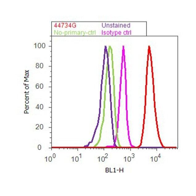 Phospho-Tau (Ser199) Antibody (44-734G) in Flow Cytometry