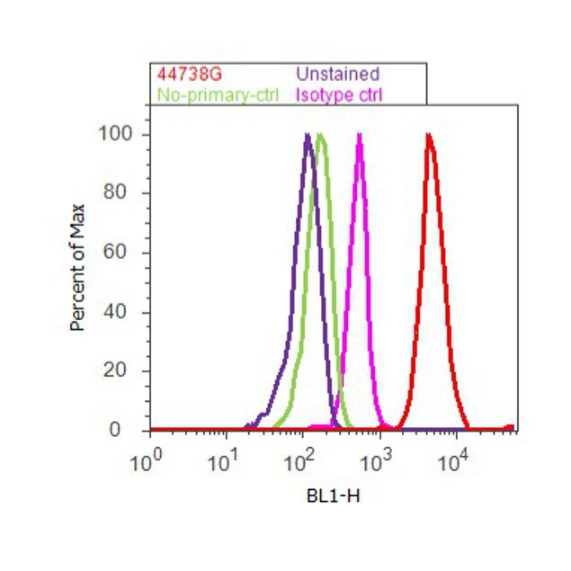 Phospho-Tau (Thr205) Antibody (44-738G) in Flow Cytometry