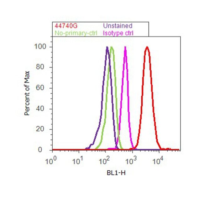Phospho-Tau (Thr212) Antibody (44-740G) in Flow Cytometry