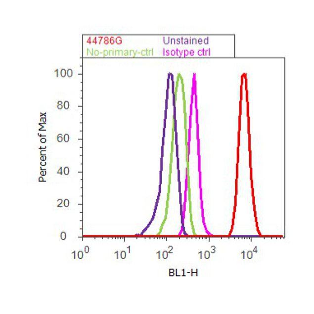 Phospho-EGFR (Tyr992) Antibody (44-786G) in Flow Cytometry