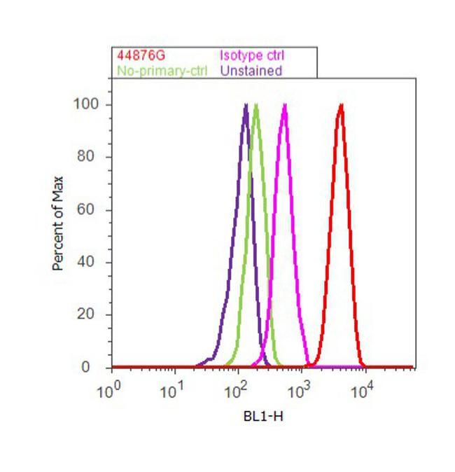 Phospho-CD61 (Tyr773) Antibody (44-876G) in Flow Cytometry