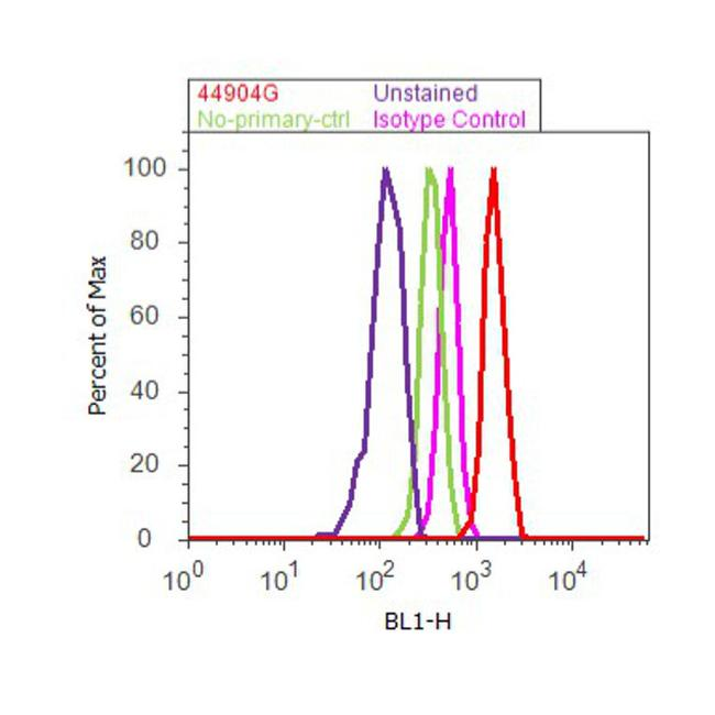 Phospho-ErbB2 (Tyr1248) Antibody (44904G) in Flow Cytometry