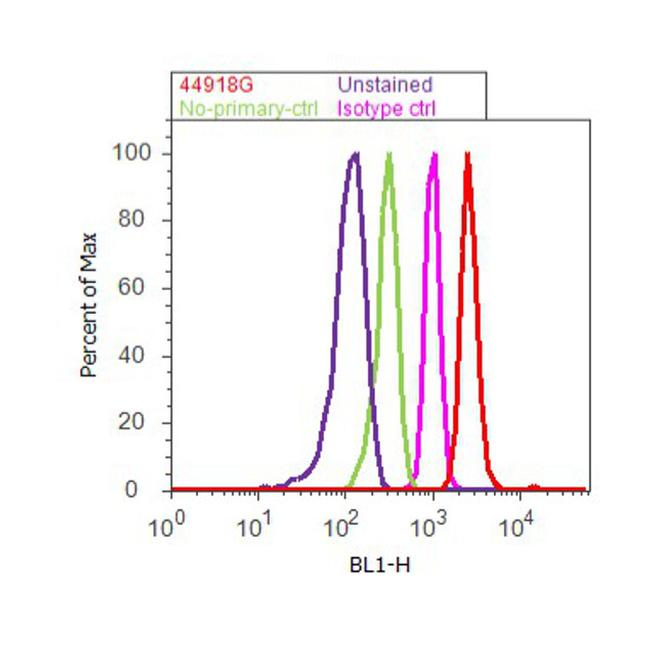 Phospho-p70 S6 Kinase (Thr229) Antibody (44-918G) in Flow Cytometry