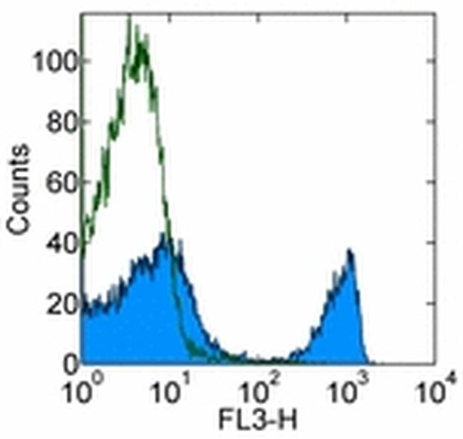 CD4 Antibody (45-0042-80) in Flow Cytometry