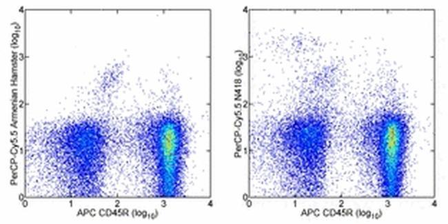 CD11c Antibody (45-0114-80) in Flow Cytometry