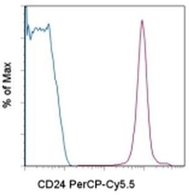 CD24 Antibody (45-0242-80) in Flow Cytometry