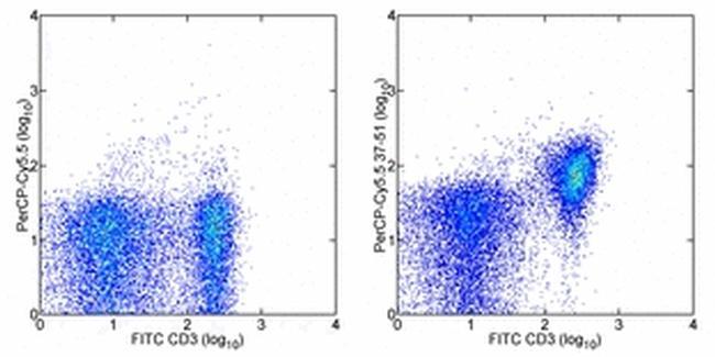 CD28 Antibody (45-0281-80) in Flow Cytometry