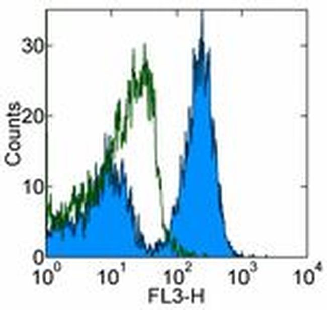 CD28 Antibody (45-0289-41) in Flow Cytometry