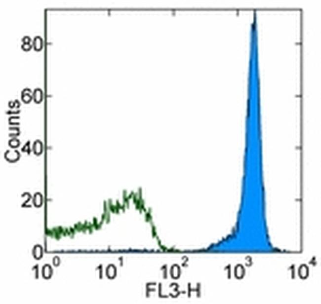 CD45.1 Antibody (45-0453-82) in Flow Cytometry