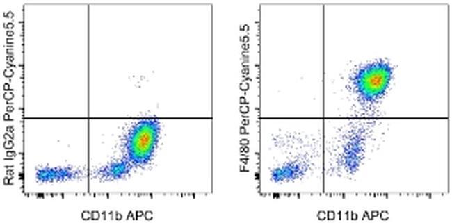 F4/80 Antibody (45-4801-80) in Flow Cytometry