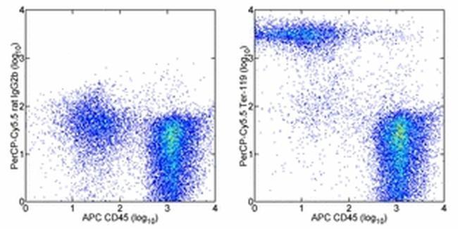 TER-119 Antibody (45-5921-80) in Flow Cytometry