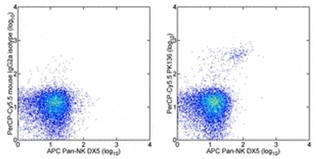 NK1.1 Antibody (45-5941-80) in Flow Cytometry