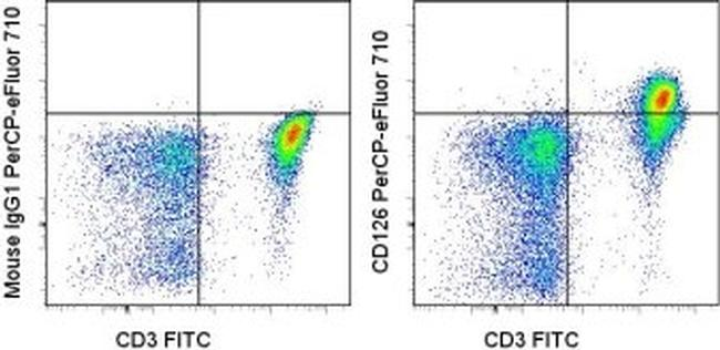 CD126 Antibody (46-1269-41) in Flow Cytometry