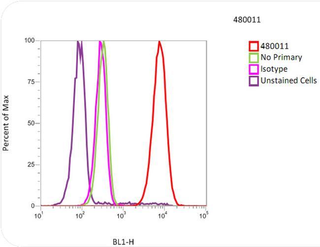 beta Tubulin Antibody (480011) in Flow Cytometry