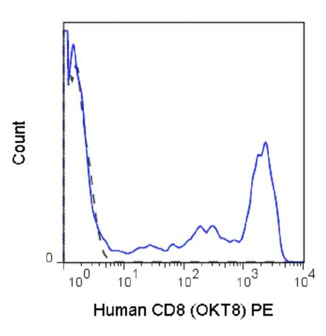 CD8 alpha Antibody (A27082) in Flow Cytometry