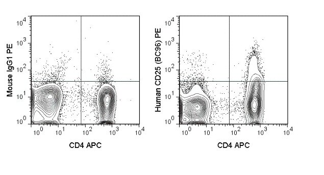 CD25 Antibody (A27086) in Flow Cytometry