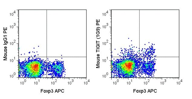 TIGIT Antibody (A27089)