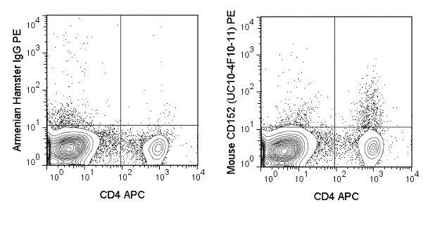 CTLA-4 Antibody (A27090)
