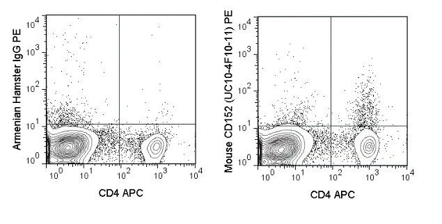 CTLA-4 Antibody (A27090) in Flow Cytometry