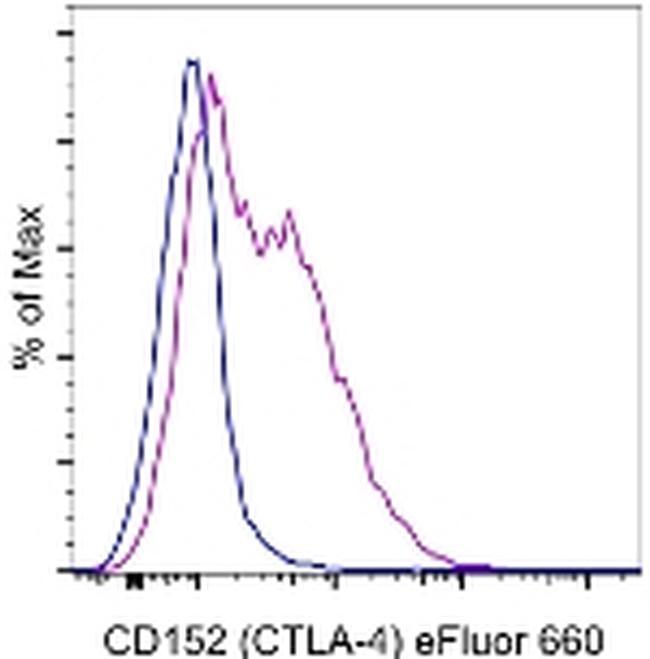 CD152 (CTLA-4) Antibody (50-1529-41) in Flow Cytometry