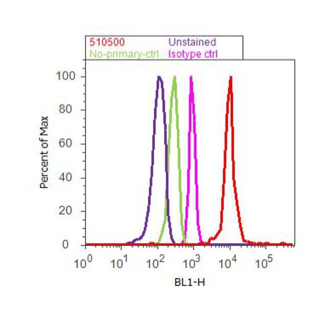 NFkB p65 Antibody (51-0500) in Flow Cytometry