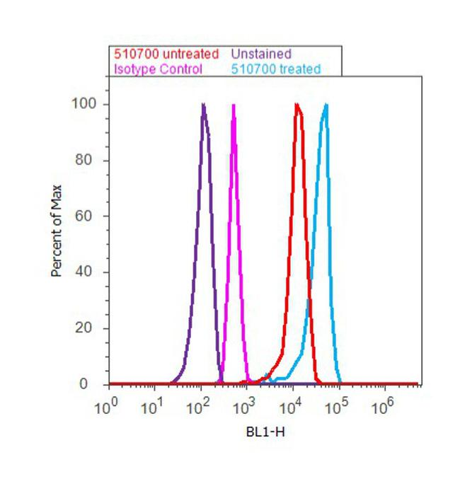 14-3-3 Pan Antibody (51-0700) in Flow Cytometry