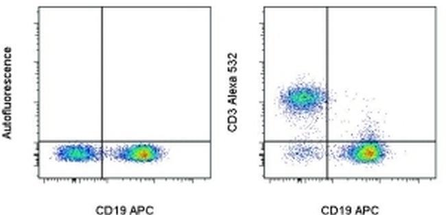 CD3 Antibody (58-0032-80) in Flow Cytometry