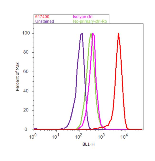 ERK1/ERK2 Antibody (61-7400) in Flow Cytometry