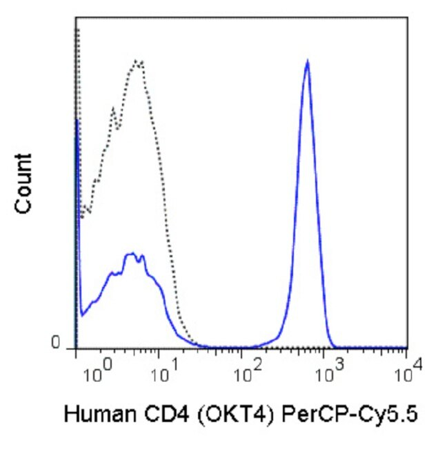 CD4 Antibody (A27098)