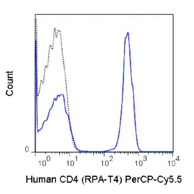 CD4 Antibody (A26012) in Flow Cytometry
