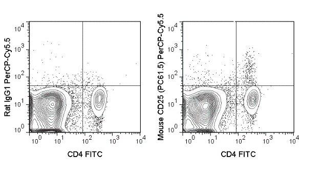 CD25 Antibody (A27099)