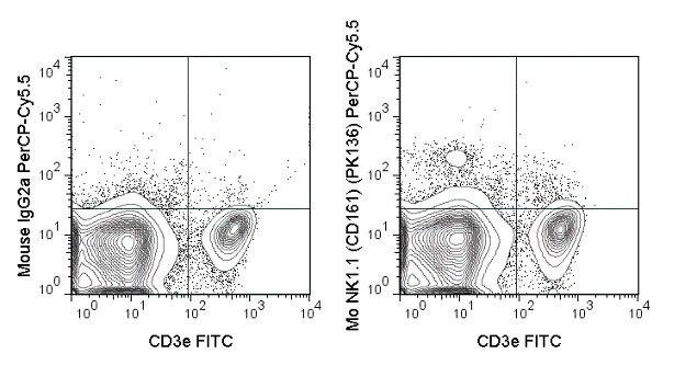 NK1.1 Antibody (A26020)